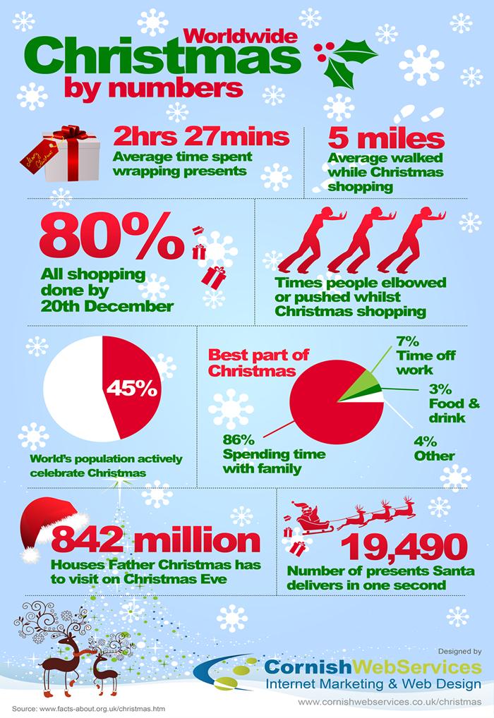 http://www.cornishwebservices.co.uk/christmas-infographic/christmas-infographic.jpg