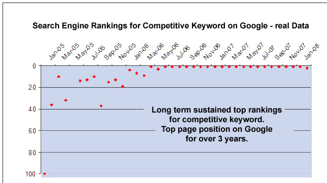 Search Engine Rankings for competitive keyword on google