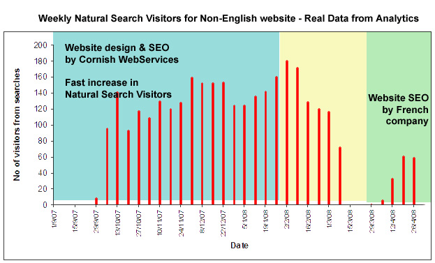Weekly natural search visitors