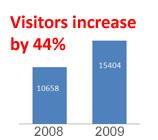 website visitors  up